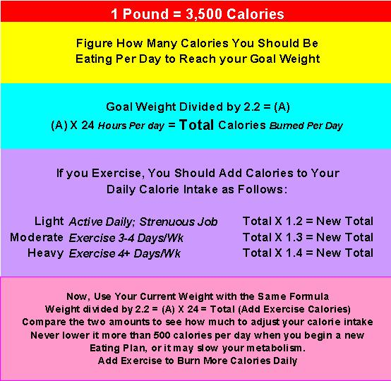 Calories Burned With Exercise